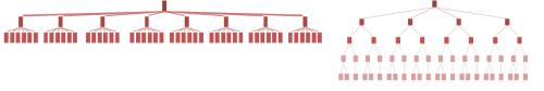 arquitectura web jerarquía seo