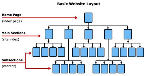 arquitectura web básica