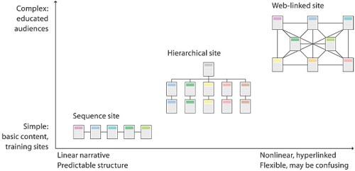 web seo arquitectura