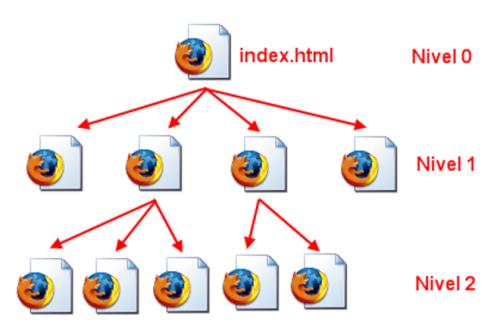 estructura básica web