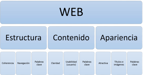 estructura web optimizada