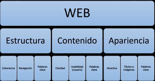 estructura web optimizada